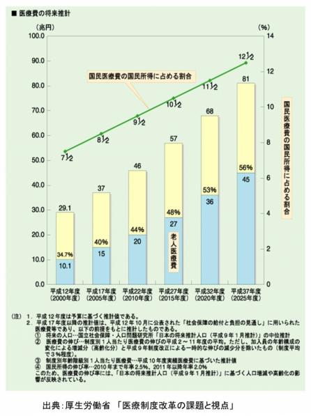 医療費の増加
